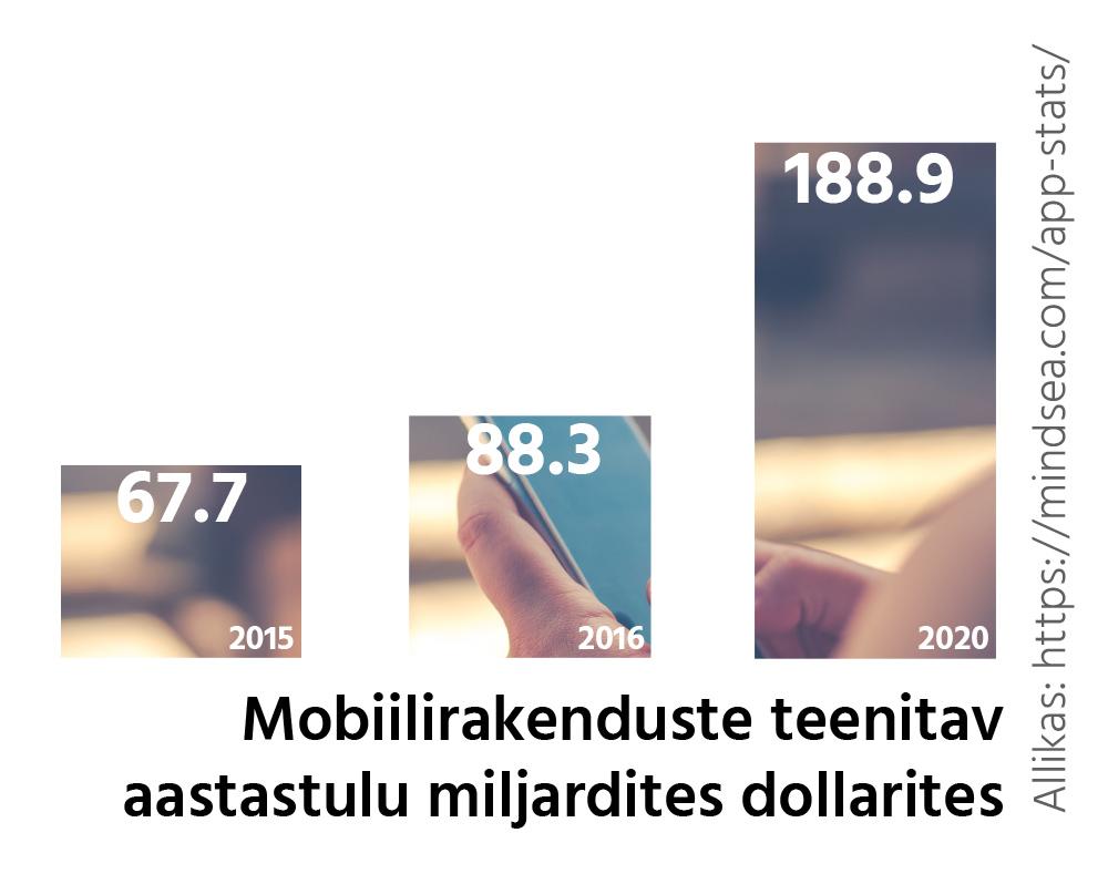 mobiilirakenduste-aastatulu-miljardites